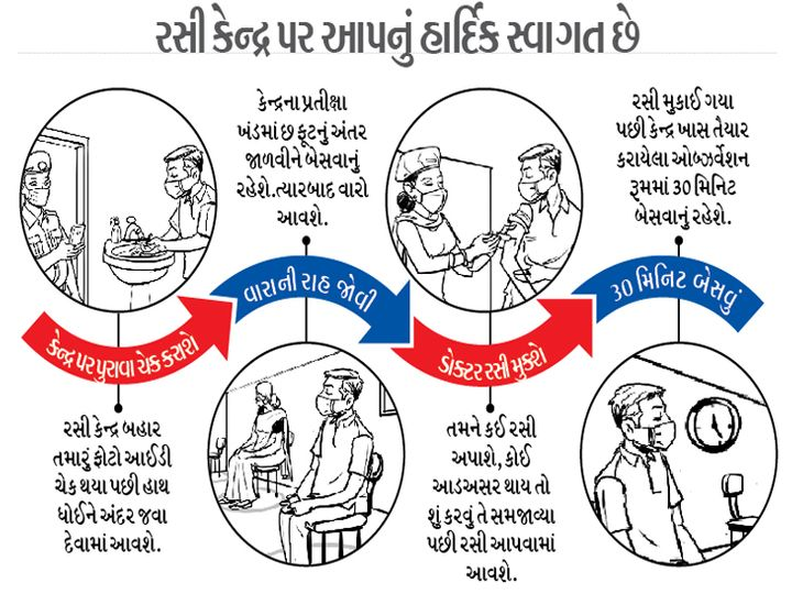 8-lakh-vaccination-campaign-from-15th-to-2-months-health-workers-Valsad-ValsadOnline